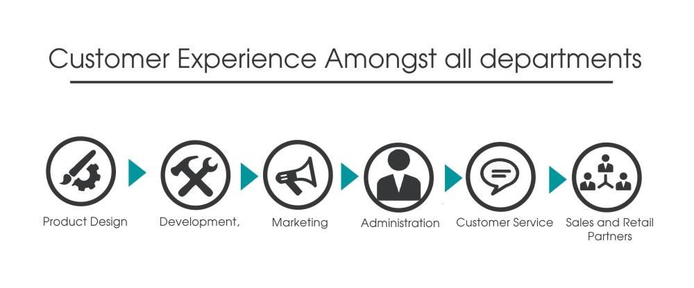 Customer experience-3